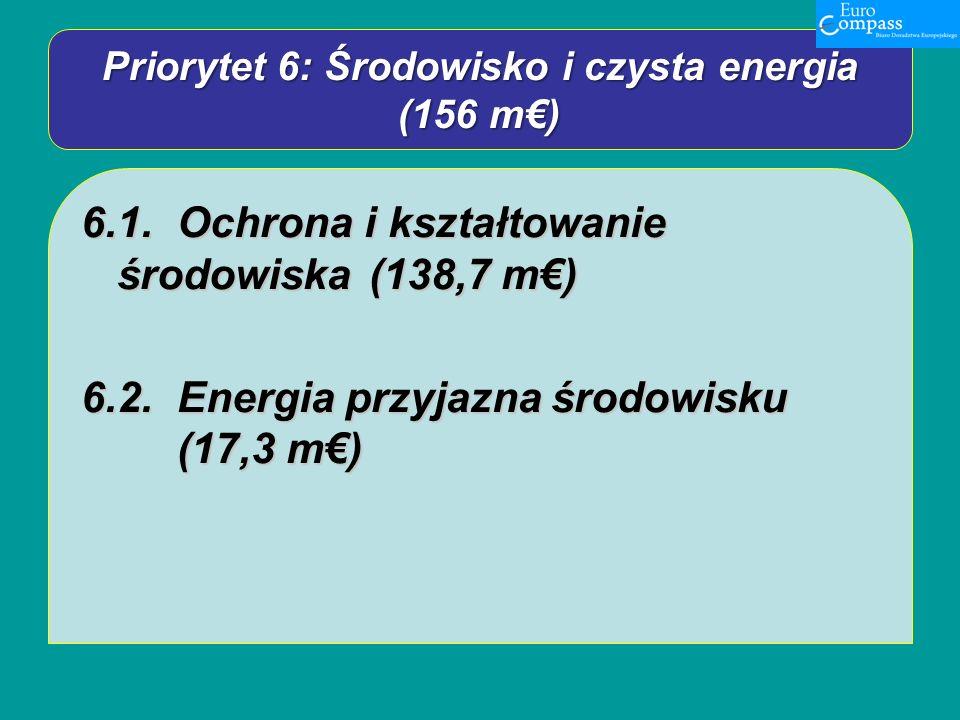 Priorytet 6: Środowisko i czysta energia (156 m) 6.1.Ochrona i kształtowanie środowiska (138,7 m) 6.2.Energia przyjazna środowisku (17,3 m)