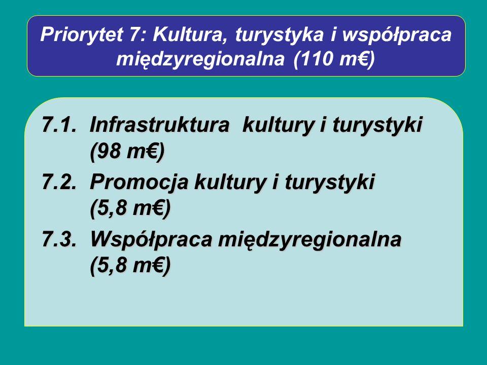 Priorytet 7: Kultura, turystyka i współpraca międzyregionalna (110 m) 7.1.Infrastruktura kultury i turystyki (98 m) 7.2.Promocja kultury i turystyki (5,8 m) 7.3.Współpraca międzyregionalna (5,8 m)