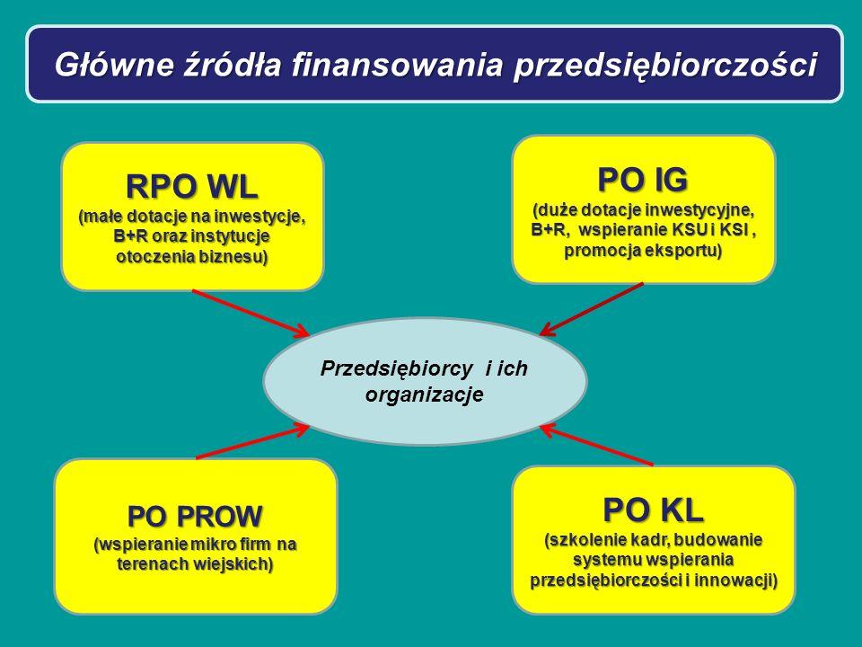 Główne źródła finansowania przedsiębiorczości RPO WL (małe dotacje na inwestycje, B+R oraz instytucje otoczenia biznesu) Przedsiębiorcy i ich organizacje PO IG (duże dotacje inwestycyjne, B+R, wspieranie KSU i KSI, promocja eksportu) PO PROW (wspieranie mikro firm na terenach wiejskich) PO KL (szkolenie kadr, budowanie systemu wspierania przedsiębiorczości i innowacji)