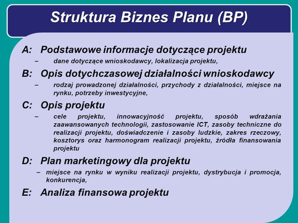 Struktura Biznes Planu (BP) A:Podstawowe informacje dotyczące projektu –dane dotyczące wnioskodawcy, lokalizacja projektu, B:Opis dotychczasowej działalności wnioskodawcy –rodzaj prowadzonej działalności, przychody z działalności, miejsce na rynku, potrzeby inwestycyjne, C:Opis projektu –cele projektu, innowacyjność projektu, sposób wdrażania zaawansowanych technologii, zastosowanie ICT, zasoby techniczne do realizacji projektu, doświadczenie i zasoby ludzkie, zakres rzeczowy, kosztorys oraz harmonogram realizacji projektu, źródła finansowania projektu D:Plan marketingowy dla projektu –miejsce na rynku w wyniku realizacji projektu, dystrybucja i promocja, konkurencja, E:Analiza finansowa projektu