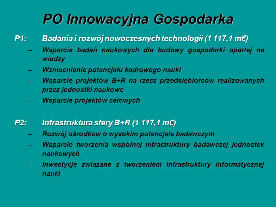 PO Innowacyjna Gospodarka P1: Badania i rozwój nowoczesnych technologii (1 117,1 m) –Wsparcie badań naukowych dla budowy gospodarki opartej na wiedzy –Wzmocnienie potencjału kadrowego nauki –Wsparcie projektów B+R na rzecz przedsiębiorców realizowanych przez jednostki naukowe –Wsparcie projektów celowych P2: Infrastruktura sfery B+R (1 117,1 m) –Rozwój ośrodków o wysokim potencjale badawczym –Wsparcie tworzenia wspólnej infrastruktury badawczej jednostek naukowych –Inwestycje związane z tworzeniem infrastruktury informatycznej nauki