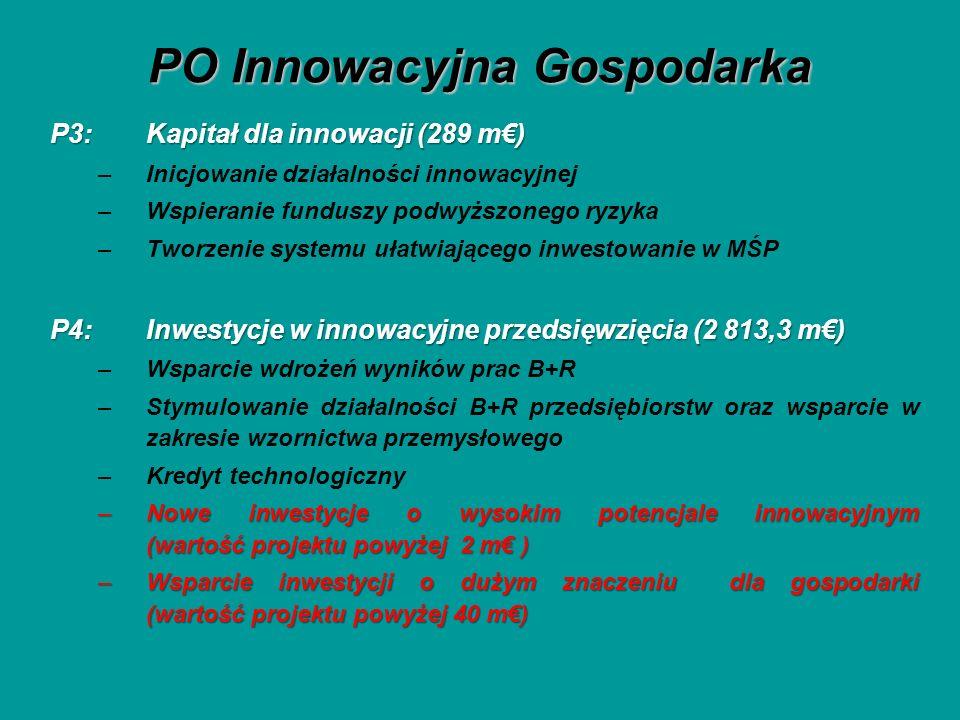 PO Innowacyjna Gospodarka P3: Kapitał dla innowacji (289 m) –Inicjowanie działalności innowacyjnej –Wspieranie funduszy podwyższonego ryzyka –Tworzenie systemu ułatwiającego inwestowanie w MŚP P4: Inwestycje w innowacyjne przedsięwzięcia (2 813,3 m) –Wsparcie wdrożeń wyników prac B+R –Stymulowanie działalności B+R przedsiębiorstw oraz wsparcie w zakresie wzornictwa przemysłowego –Kredyt technologiczny –Nowe inwestycje o wysokim potencjale innowacyjnym (wartość projektu powyżej 2 m ) –Wsparcie inwestycji o dużym znaczeniu dla gospodarki (wartość projektu powyżej 40 m)