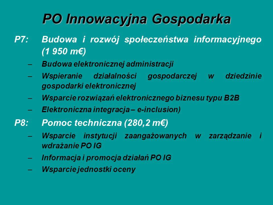 PO Innowacyjna Gospodarka P7: Budowa i rozwój społeczeństwa informacyjnego (1 950 m) –Budowa elektronicznej administracji –Wspieranie działalności gospodarczej w dziedzinie gospodarki elektronicznej –Wsparcie rozwiązań elektronicznego biznesu typu B2B –Elektroniczna integracja – e-inclusion) P8: Pomoc techniczna (280,2 m) –Wsparcie instytucji zaangażowanych w zarządzanie i wdrażanie PO IG –Informacja i promocja działań PO IG –Wsparcie jednostki oceny