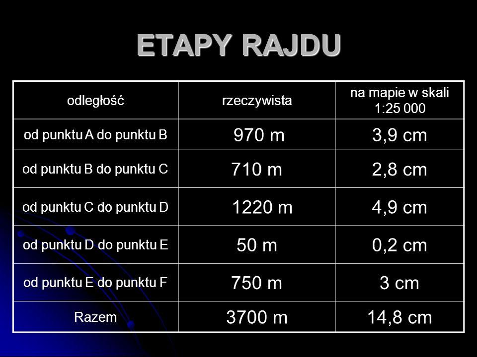 ETAPY RAJDU odległośćrzeczywista na mapie w skali 1:25 000 od punktu A do punktu B 970 m3,9 cm od punktu B do punktu C 710 m2,8 cm od punktu C do punk