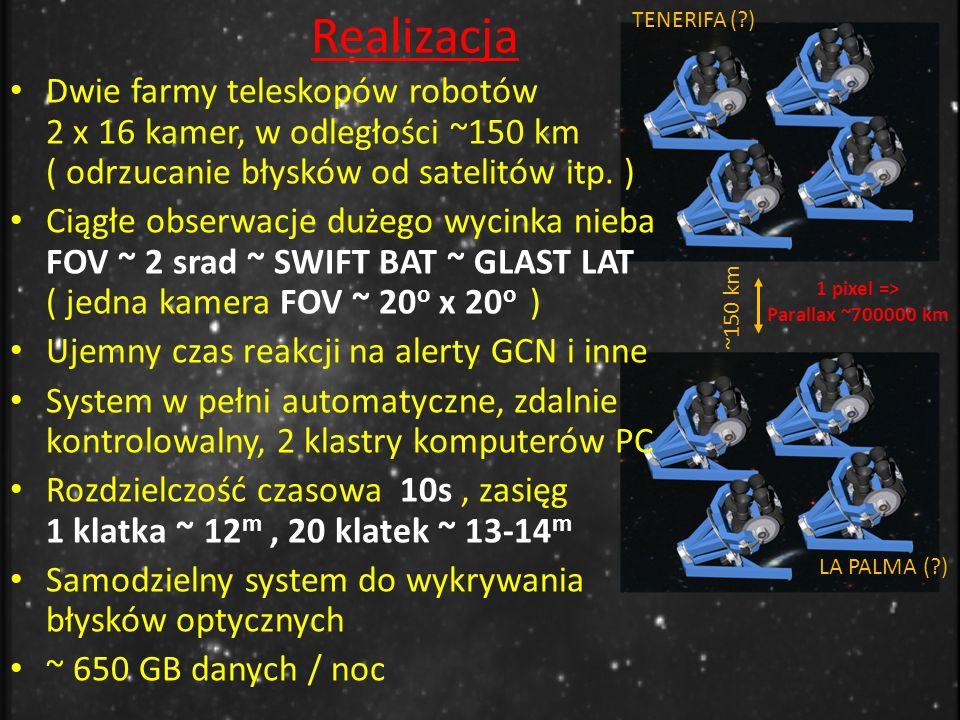Realizacja ~150 km 1 pixel => Parallax ~700000 km TENERIFA ( ) LA PALMA ( ) Dwie farmy teleskopów robotów 2 x 16 kamer, w odległości ~150 km ( odrzucanie błysków od satelitów itp.