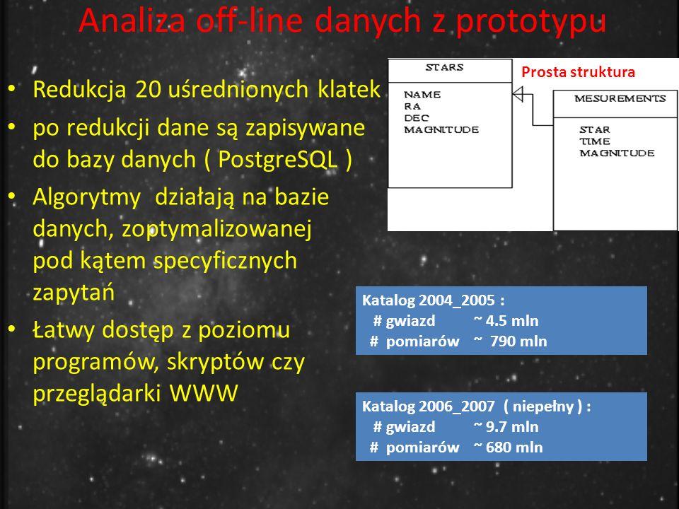 Analiza off-line danych z prototypu Prosta struktura Katalog 2004_2005 : # gwiazd ~ 4.5 mln # pomiarów ~ 790 mln Katalog 2006_2007 ( niepełny ) : # gwiazd ~ 9.7 mln # pomiarów ~ 680 mln Redukcja 20 uśrednionych klatek po redukcji dane są zapisywane do bazy danych ( PostgreSQL ) Algorytmy działają na bazie danych, zoptymalizowanej pod kątem specyficznych zapytań Łatwy dostęp z poziomu programów, skryptów czy przeglądarki WWW