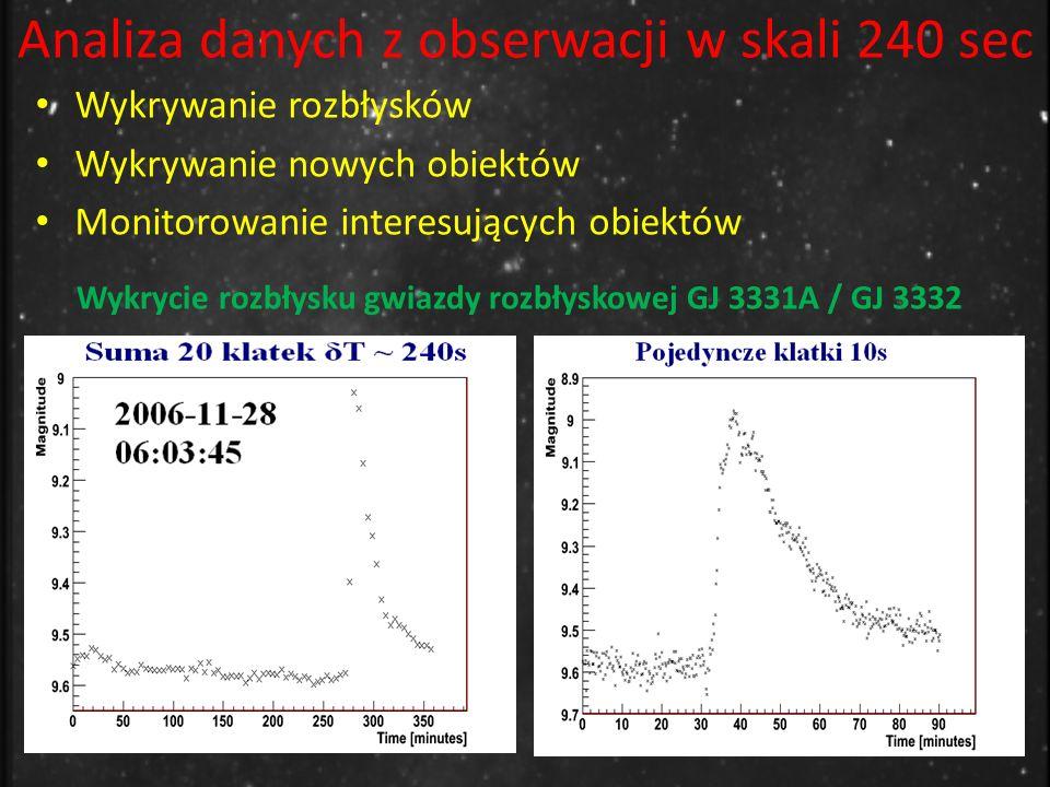 Analiza danych z obserwacji w skali 240 sec Wykrywanie rozbłysków Wykrywanie nowych obiektów Monitorowanie interesujących obiektów Wykrycie rozbłysku