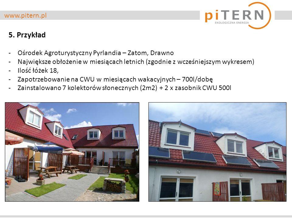www.pitern.pl 5. Przykład -Ośrodek Agroturystyczny Pyrlandia – Zatom, Drawno -Największe obłożenie w miesiącach letnich (zgodnie z wcześniejszym wykre