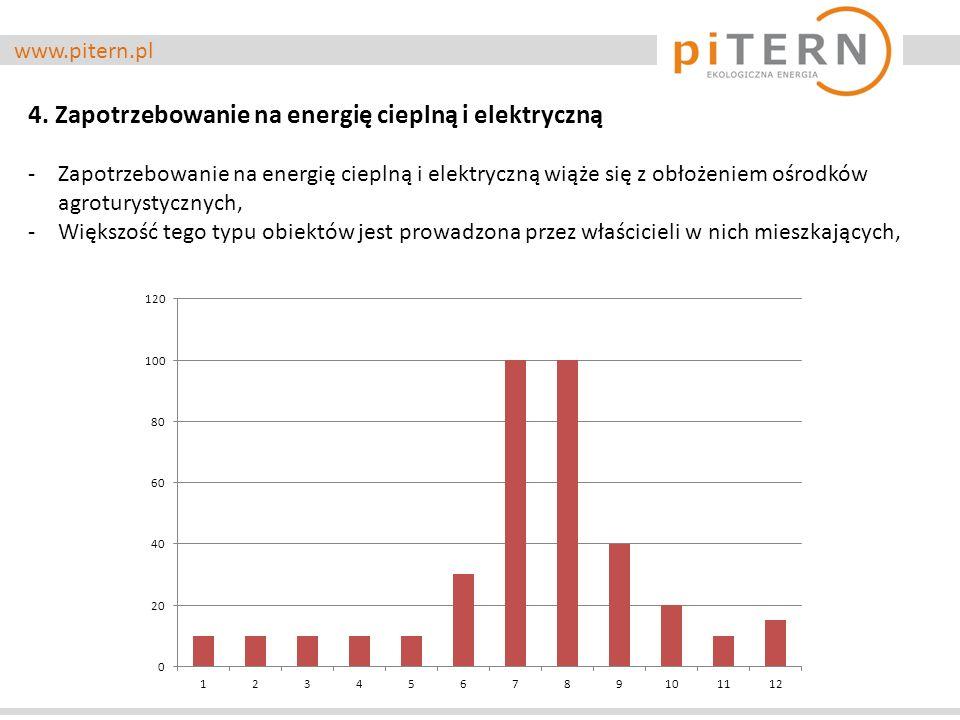 www.pitern.pl 4.