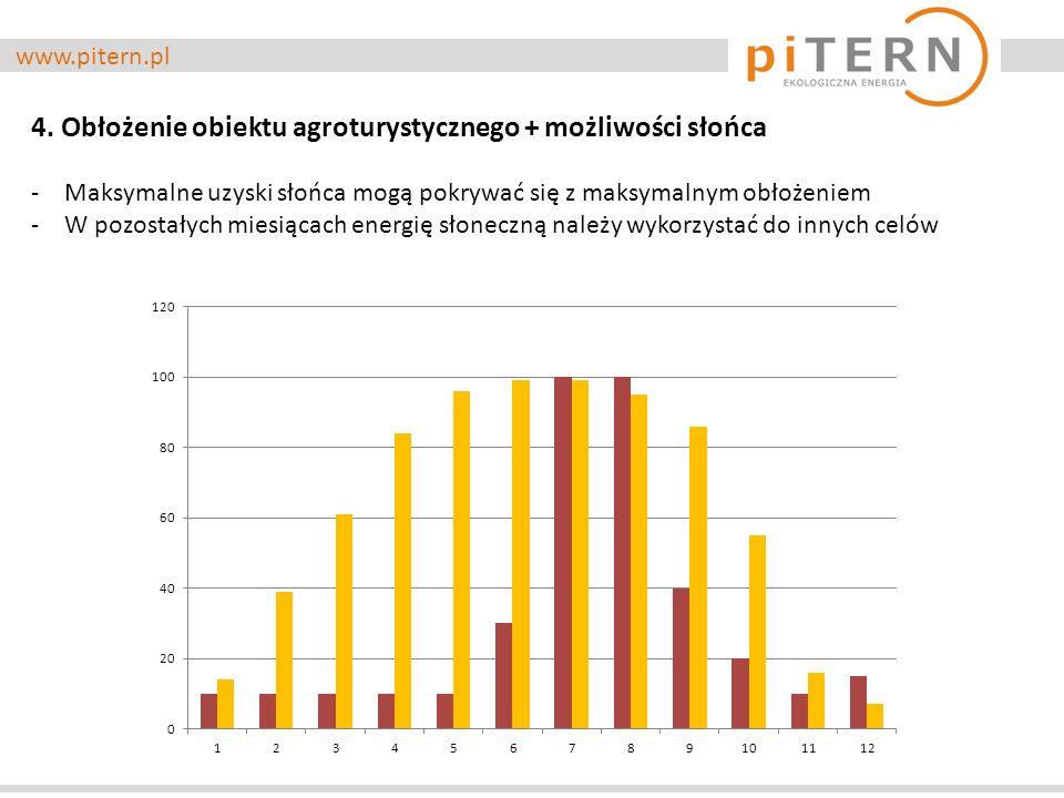 www.pitern.pl 4. Obłożenie obiektu agroturystycznego + możliwości słońca -Maksymalne uzyski słońca mogą pokrywać się z maksymalnym obłożeniem -W pozos