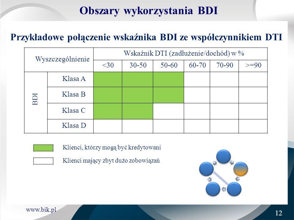 www.bik.pl Wyszczególnienie Wskaźnik DTI (zadłużenie/dochód) w % <3030-5050-6060-7070-90>=90 BDI Klasa A Klasa B Klasa C Klasa D Klienci, którzy mogą