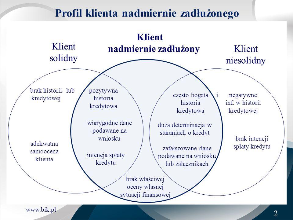 www.bik.pl Profil klienta nadmiernie zadłużonego Dochód netto: 3.000 zł Suma rat: 2.704 zł Wskaźnik DTI = 90,13% Produkt Data uruchomienia Bank Status płatności* Kwota do spłaty (PLN) Rata (PLN) Limit (PLN) Wykorzystanie limitów Kredyt bezgotówkowy 15/04/2009 X0 30 022732-- Karta kredytowa 16/12/2009 D0 707-700101% Karta kredytowa 06/03/2010 Z0 4 320-4 200103% Kredyt gotówkowy 09/03/2010 E0 16 116439-- Kredyt gotówkowy 14/04/2010 Z0 16 884575575-- Kredyt gotówkowy 05/06/2010 Y0 37 708958-- Karta kredytowa 05/06/2010 Y0 4 116-4 000103% Razem:109 8732 7048 900102% Źródło: Baza BIK 3