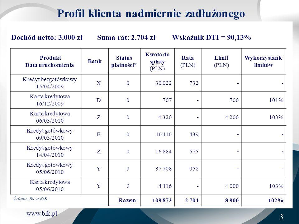 www.bik.pl Profil klienta nadmiernie zadłużonego Dochód netto: 3.000 zł Suma rat: 2.704 zł Wskaźnik DTI = 90,13% Produkt Data uruchomienia Bank Status