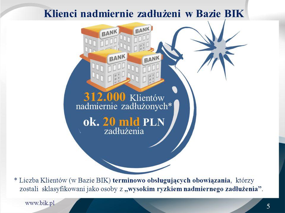www.bik.pl * Liczba Klientów (w Bazie BIK) terminowo obsługujących obowiązania, którzy zostali sklasyfikowani jako osoby z wysokim ryzkiem nadmiernego