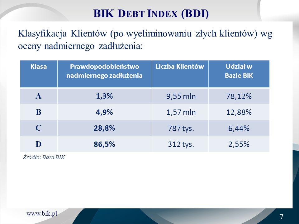 www.bik.pl BIK D EBT I NDEX (BDI) Klasyfikacja Klientów (po wyeliminowaniu złych klientów) wg oceny nadmiernego zadłużenia: KlasaPrawdopodobieństwo na