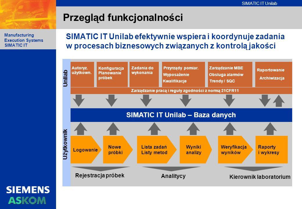 SIMATIC IT Unilab Manufacturing Execution Systems SIMATIC IT Przegląd funkcjonalności Rejestracja próbek Analitycy Kierownik laboratorium SIMATIC IT U