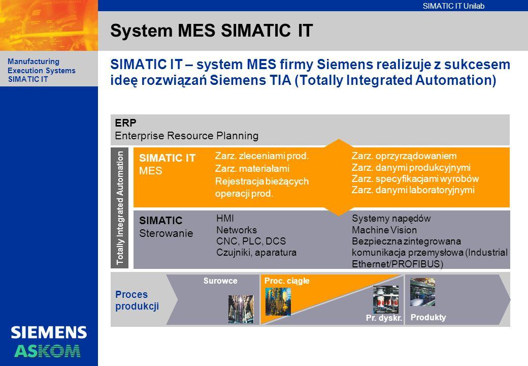 SIMATIC IT Unilab Manufacturing Execution Systems SIMATIC IT System MES SIMATIC IT SIMATIC IT MES Proces produkcji SurowceProc. ciągłe Pr. dyskr. Prod