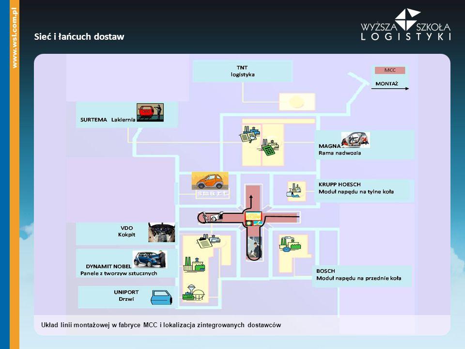 Sieć i łańcuch dostaw Układ linii montażowej w fabryce MCC i lokalizacja zintegrowanych dostawców