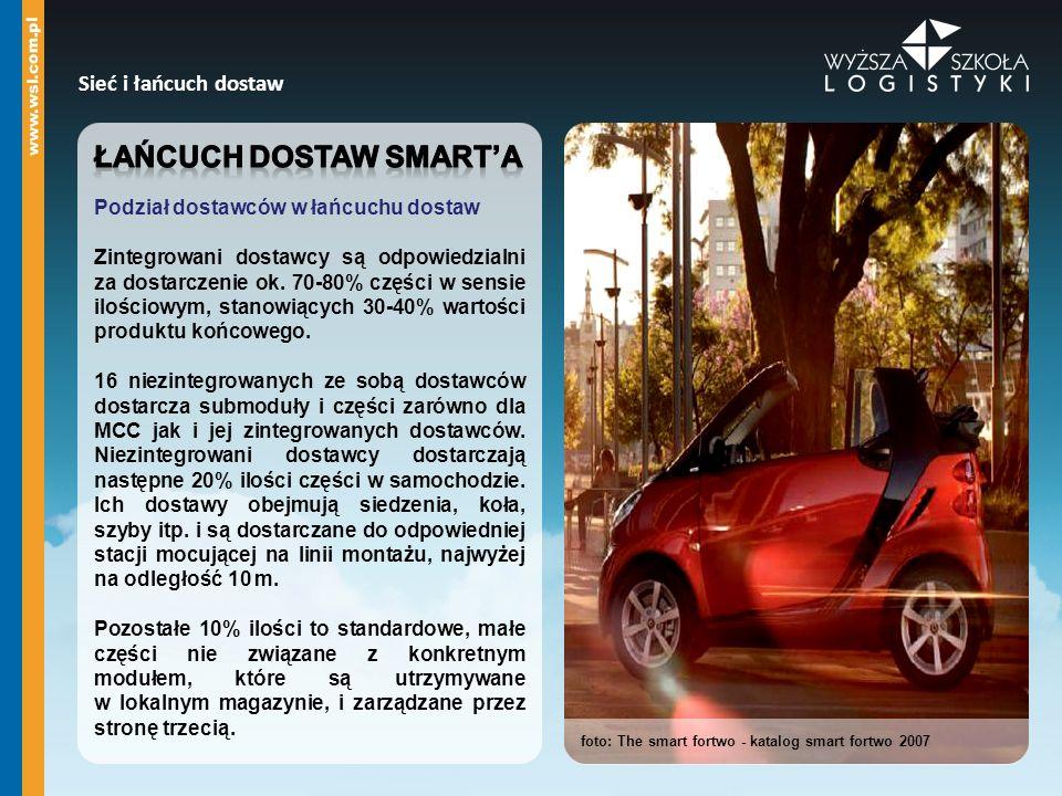 Sieć i łańcuch dostaw foto: The smart fortwo - katalog smart fortwo 2007