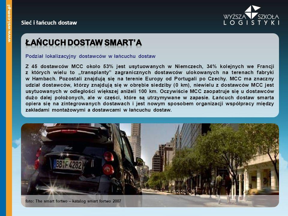 Sieć i łańcuch dostaw foto: The smart fortwo – katalog smart fortwo 2007