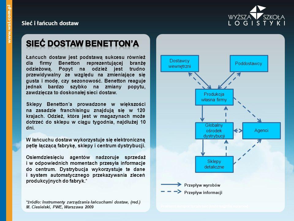 Sieć i łańcuch dostaw Dostawcy wewnętrzni Poddostawcy Agenci Produkcja własna firmy Globalny ośrodek dystrybucji Sklepy detaliczne Przepływ wyrobów Pr