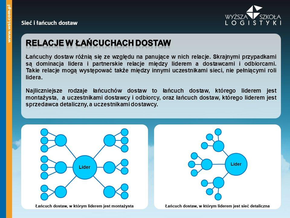 Sieć i łańcuch dostaw Dostawcy wewnętrzni Poddostawcy Agenci Produkcja własna firmy Globalny ośrodek dystrybucji Sklepy detaliczne Przepływ wyrobów Przepływ informacji
