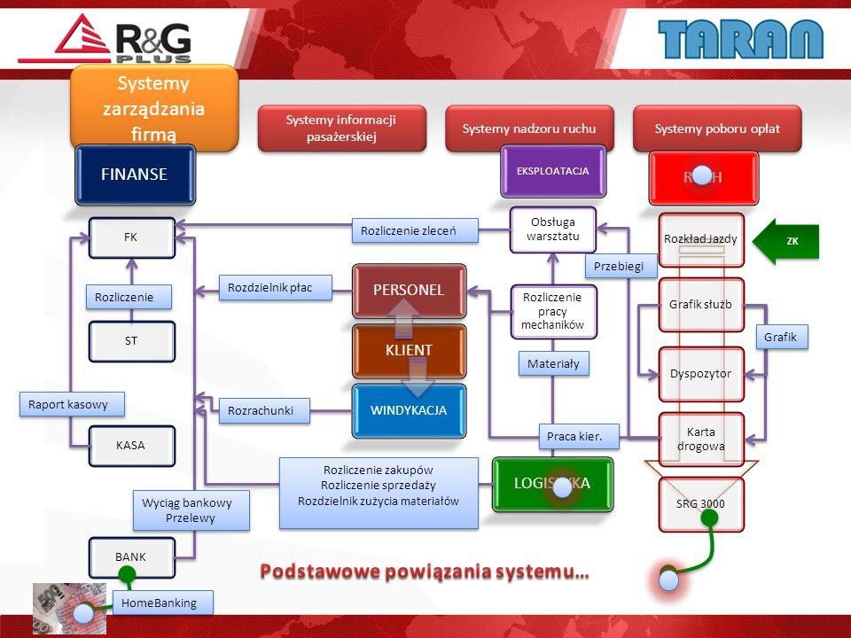 Systemy poboru opłat Systemy informacji pasażerskiej Systemy nadzoru ruchu Systemy zarządzania firmą WINDYKACJA RUCH Rozkład Jazdy Grafik służb Dyspoz