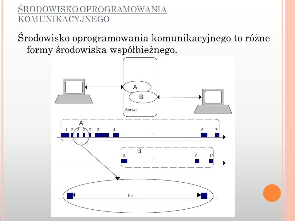 ŚRODOWISKO OPROGRAMOWANIA KOMUNIKACYJNEGO Środowisko oprogramowania komunikacyjnego to różne formy środowiska współbieżnego.
