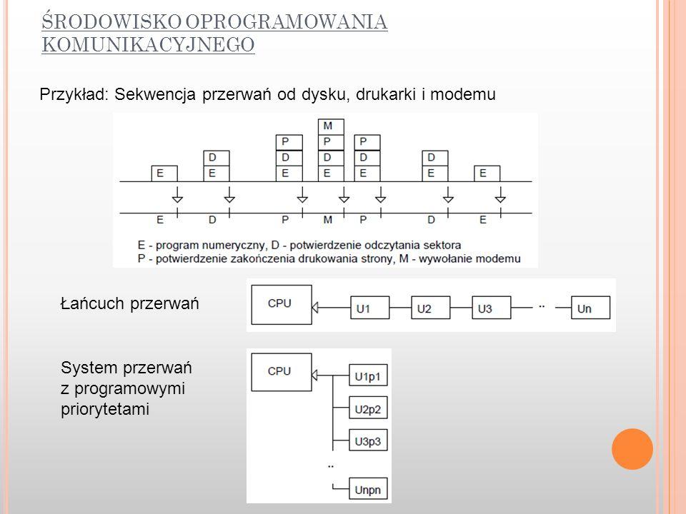 ŚRODOWISKO OPROGRAMOWANIA KOMUNIKACYJNEGO Przykład: Sekwencja przerwań od dysku, drukarki i modemu Łańcuch przerwań System przerwań z programowymi pri