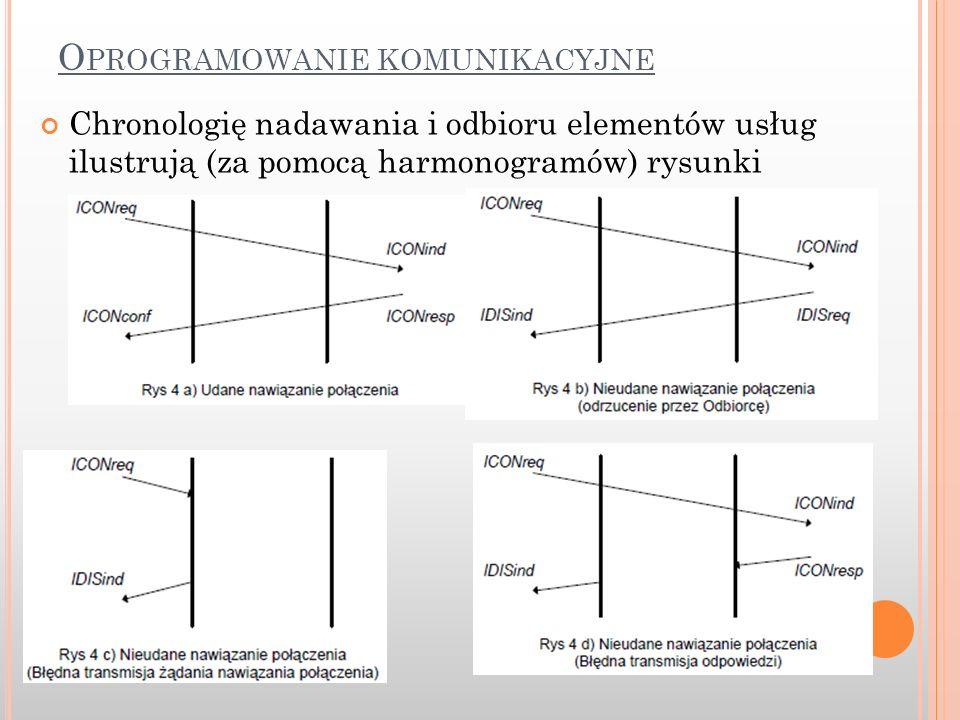 O PROGRAMOWANIE KOMUNIKACYJNE Chronologię nadawania i odbioru elementów usług ilustrują (za pomocą harmonogramów) rysunki