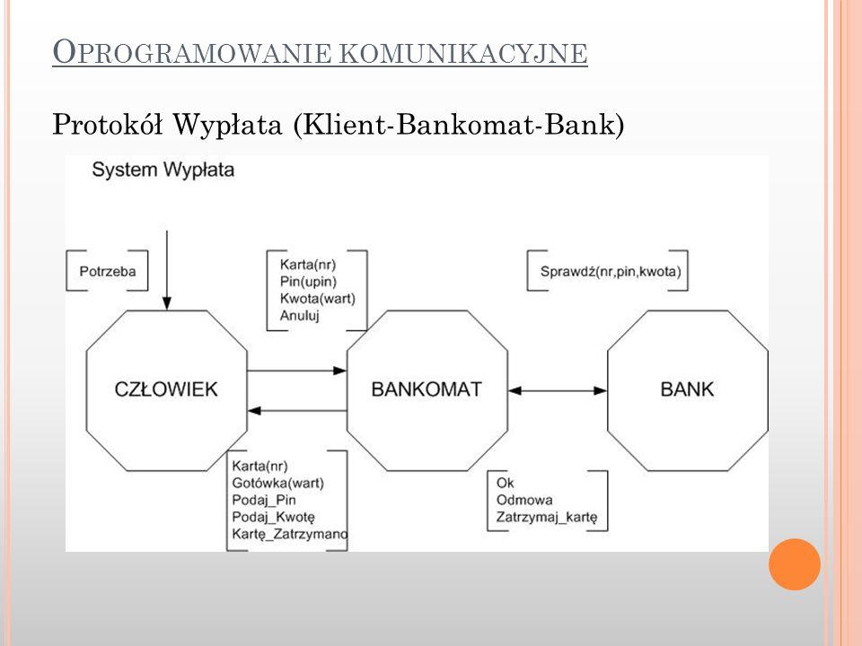 Protokół Wypłata (Klient-Bankomat-Bank)