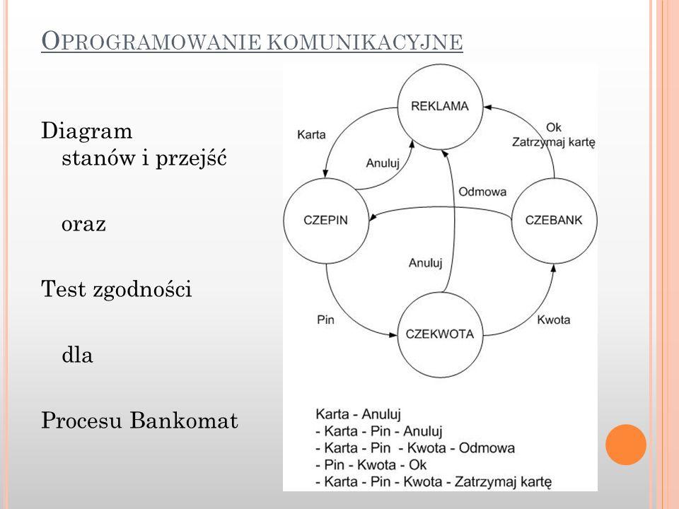 Diagram stanów i przejść oraz Test zgodności dla Procesu Bankomat