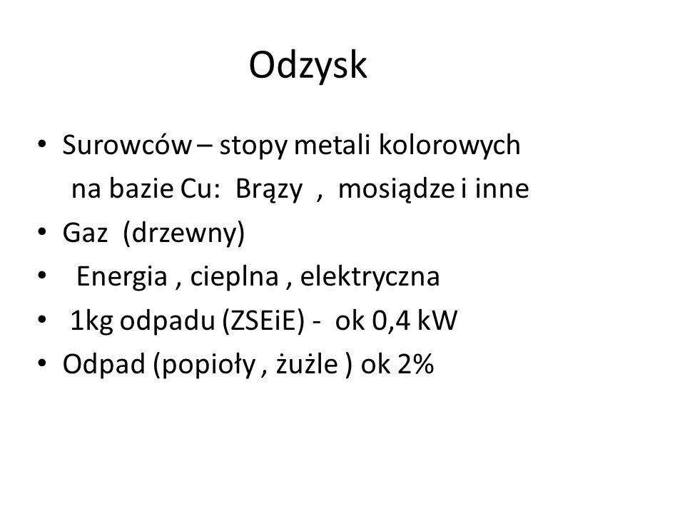 Odzysk Surowców – stopy metali kolorowych na bazie Cu: Brązy, mosiądze i inne Gaz (drzewny) Energia, cieplna, elektryczna 1kg odpadu (ZSEiE) - ok 0,4