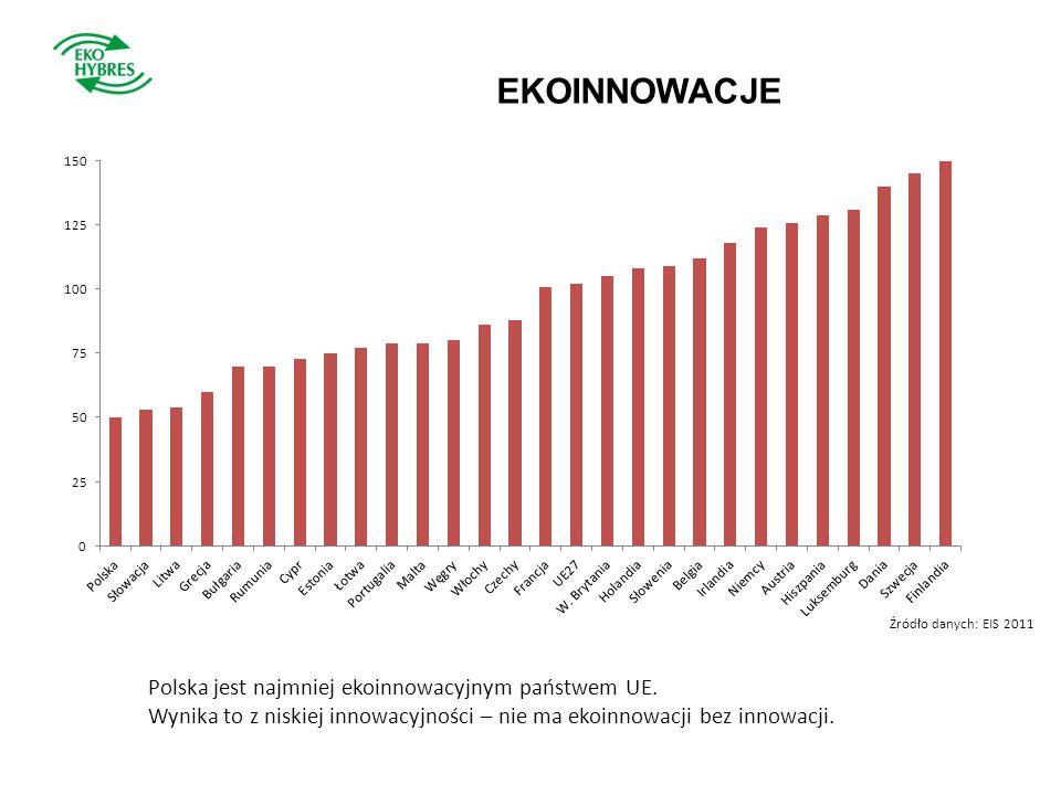 EKOINNOWACJE Źródło danych: EIS 2011 Polska jest najmniej ekoinnowacyjnym państwem UE. Wynika to z niskiej innowacyjności – nie ma ekoinnowacji bez in