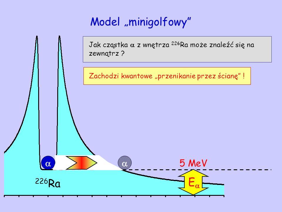 E 226 Ra 5 MeV Model minigolfowy Jak cząstka z wnętrza 226 Ra może znaleźć się na zewnątrz ? Zachodzi kwantowe przenikanie przez ścianę !