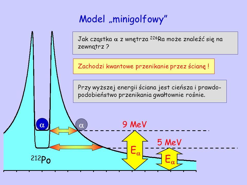 E 212 Po 5 MeV Model minigolfowy Jak cząstka z wnętrza 226 Ra może znaleźć się na zewnątrz ? Zachodzi kwantowe przenikanie przez ścianę ! Przy wyższej