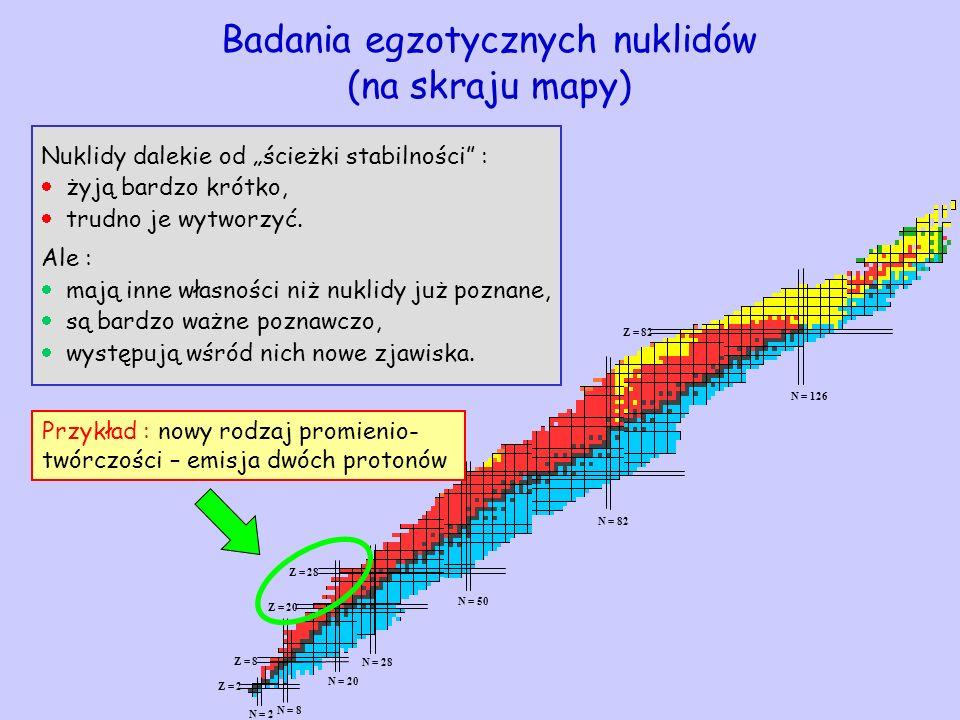 Z = 2 Z = 8 Z = 20 Z = 28 Z = 50 Z = 82 N = 2 N = 8 N = 20 N = 28 N = 50 N = 82 N = 126 Badania egzotycznych nuklidów (na skraju mapy) Nuklidy dalekie
