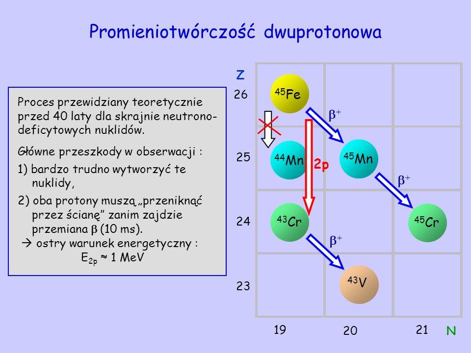 Promieniotwórczość dwuprotonowa + 45 Fe 45 Mn 44 Mn 43 Cr N 19 20 21 26 25 24 23 Z 43 V 45 Cr + + 2p Proces przewidziany teoretycznie przed 40 laty dl