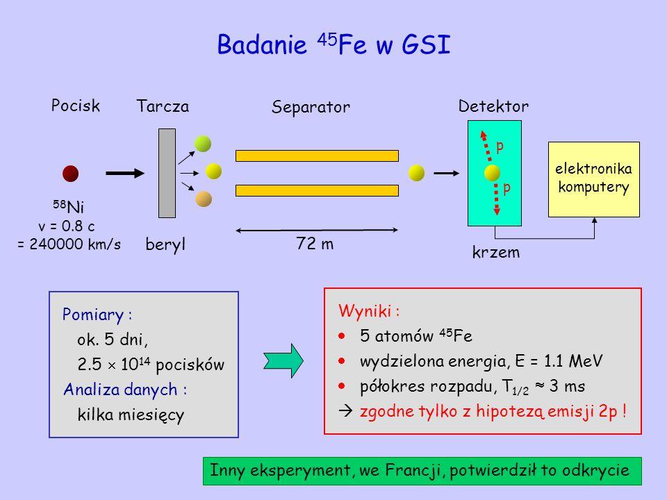 Badanie 45 Fe w GSI Pocisk 58 Ni v = 0.8 c = 240000 km/s Tarcza beryl Separator 72 m p p Detektor krzem Pomiary : ok. 5 dni, 2.5 10 14 pocisków Analiz