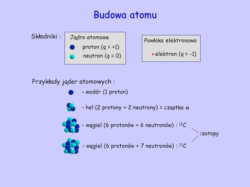 Budowa atomu Składniki : Jądro atomowe proton (q = +1) neutron (q = 0) elektron (q = -1) Powłoka elektronowa Przykłady jąder atomowych : - wodór (1 pr