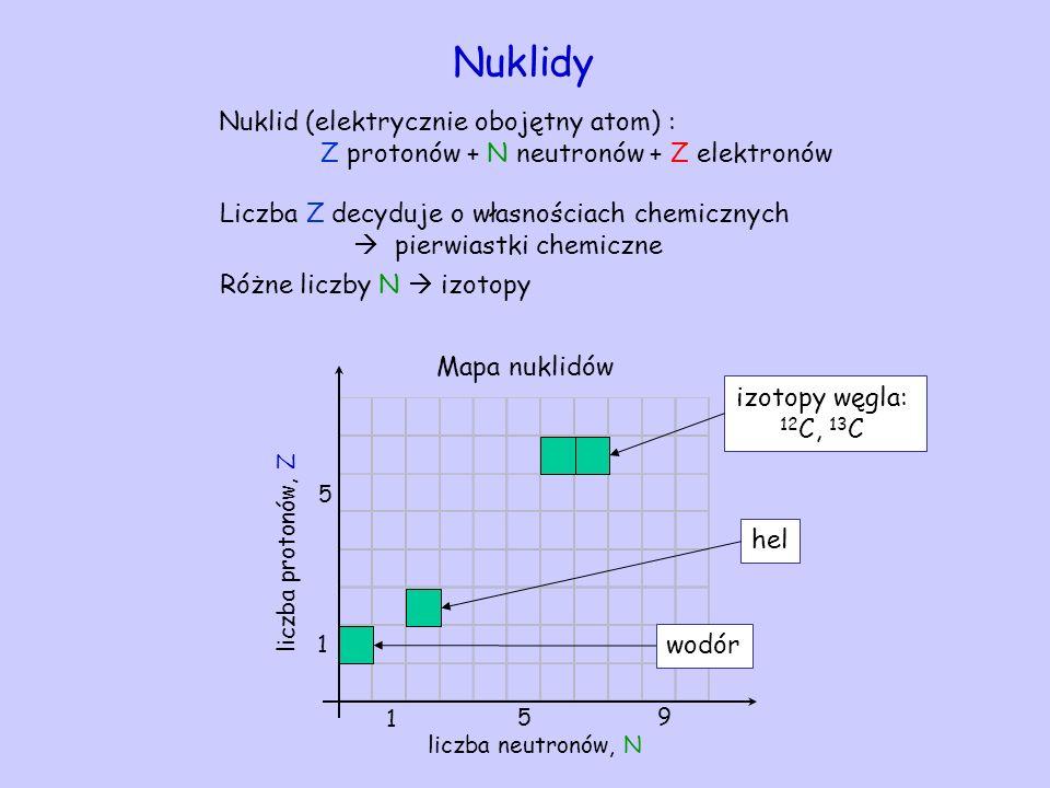 Nuklidy Nuklid (elektrycznie obojętny atom) : Z protonów + N neutronów + Z elektronów Liczba Z decyduje o własnościach chemicznych pierwiastki chemicz