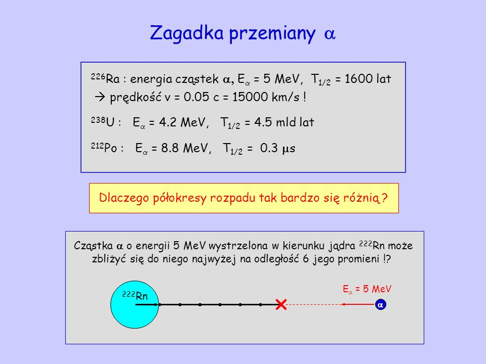 Zagadka przemiany 226 Ra : energia cząstek E = 5 MeV, T 1/2 = 1600 lat prędkość v = 0.05 c = 15000 km/s ! 238 U : E = 4.2 MeV, T 1/2 = 4.5 mld lat 212