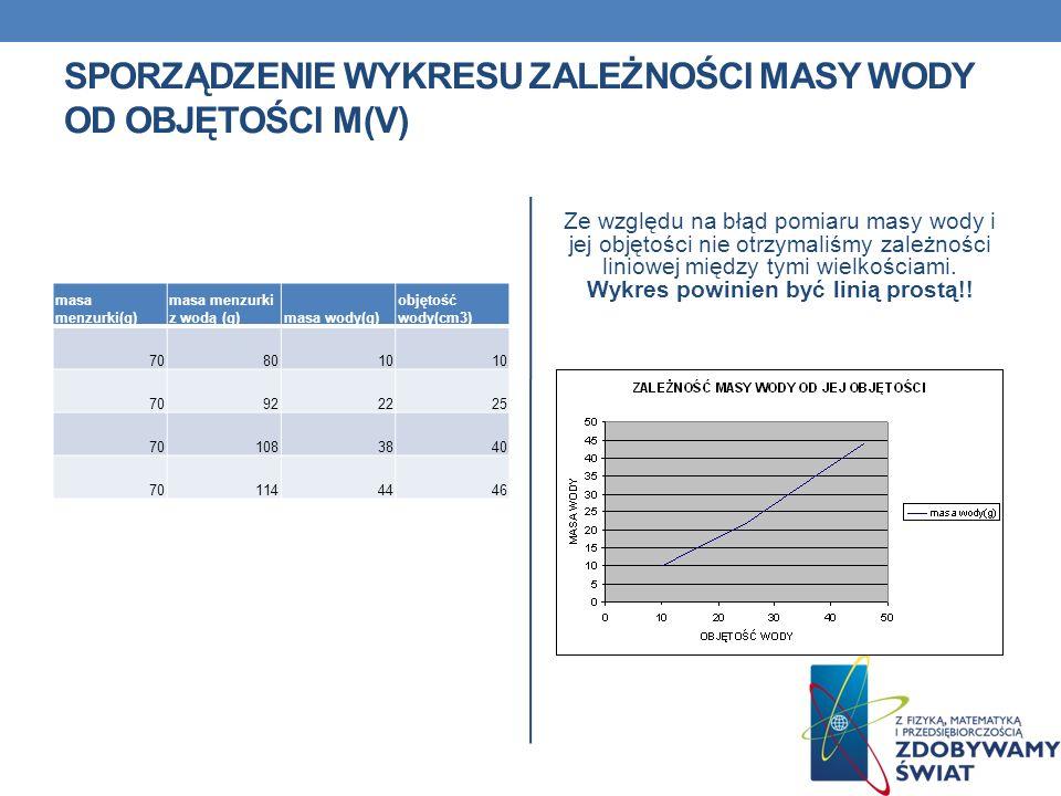 SPORZĄDZENIE WYKRESU ZALEŻNOŚCI MASY WODY OD OBJĘTOŚCI M(V) masa menzurki(g) masa menzurki z wodą (g)masa wody(g) objętość wody(cm3) 708010 70922225 7
