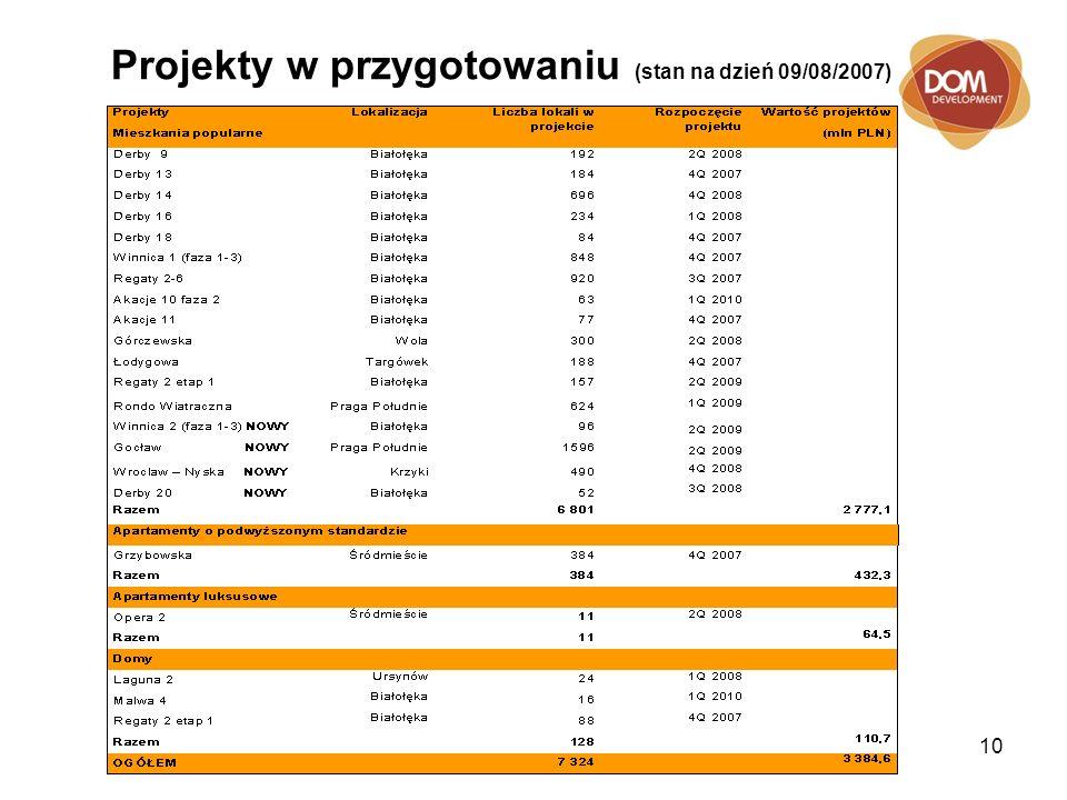 10 Projekty w przygotowaniu (stan na dzień 09/08/2007)