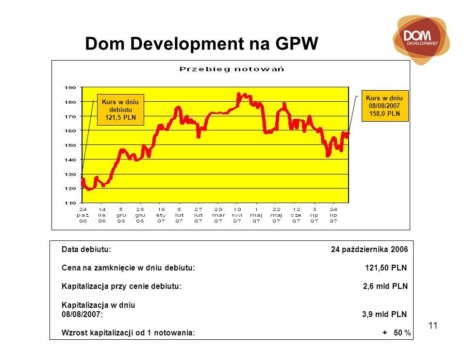 11 Dom Development na GPW Data debiutu: 24 października 2006 Cena na zamknięcie w dniu debiutu: 121,50 PLN Kapitalizacja przy cenie debiutu: 2,6 mld PLN Kapitalizacja w dniu 08/08/2007: 3,9 mld PLN Wzrost kapitalizacji od 1 notowania: + 50 % Kurs w dniu debiutu 121,5 PLN Kurs w dniu 08/08/2007 158,0 PLN