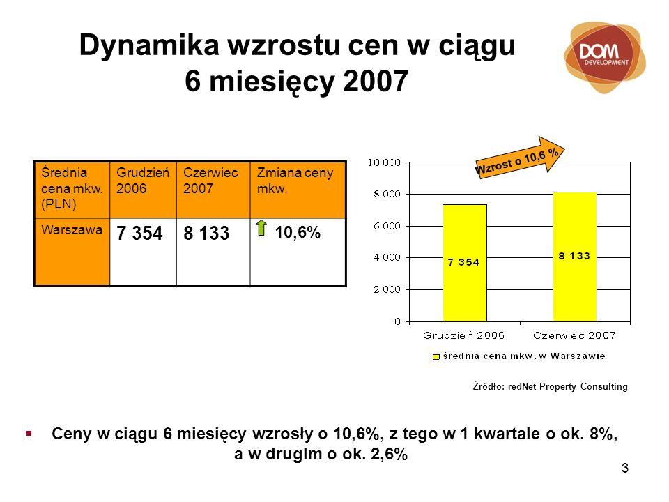 3 Dynamika wzrostu cen w ciągu 6 miesięcy 2007 Średnia cena mkw.
