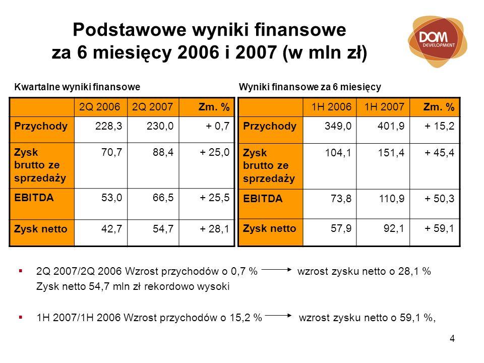 4 Podstawowe wyniki finansowe za 6 miesięcy 2006 i 2007 (w mln zł) 2Q 2007/2Q 2006 Wzrost przychodów o 0,7 % wzrost zysku netto o 28,1 % Zysk netto 54,7 mln zł rekordowo wysoki 1H 2007/1H 2006 Wzrost przychodów o 15,2 % wzrost zysku netto o 59,1 %, 2Q 20062Q 2007Zm.