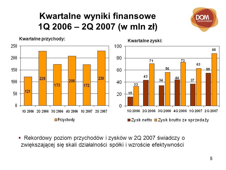 5 Kwartalne wyniki finansowe 1Q 2006 – 2Q 2007 (w mln zł) Kwartalne zyski: Kwartalne przychody: Rekordowy poziom przychodów i zysków w 2Q 2007 świadczy o zwiększającej się skali działalności spółki i wzroście efektywności