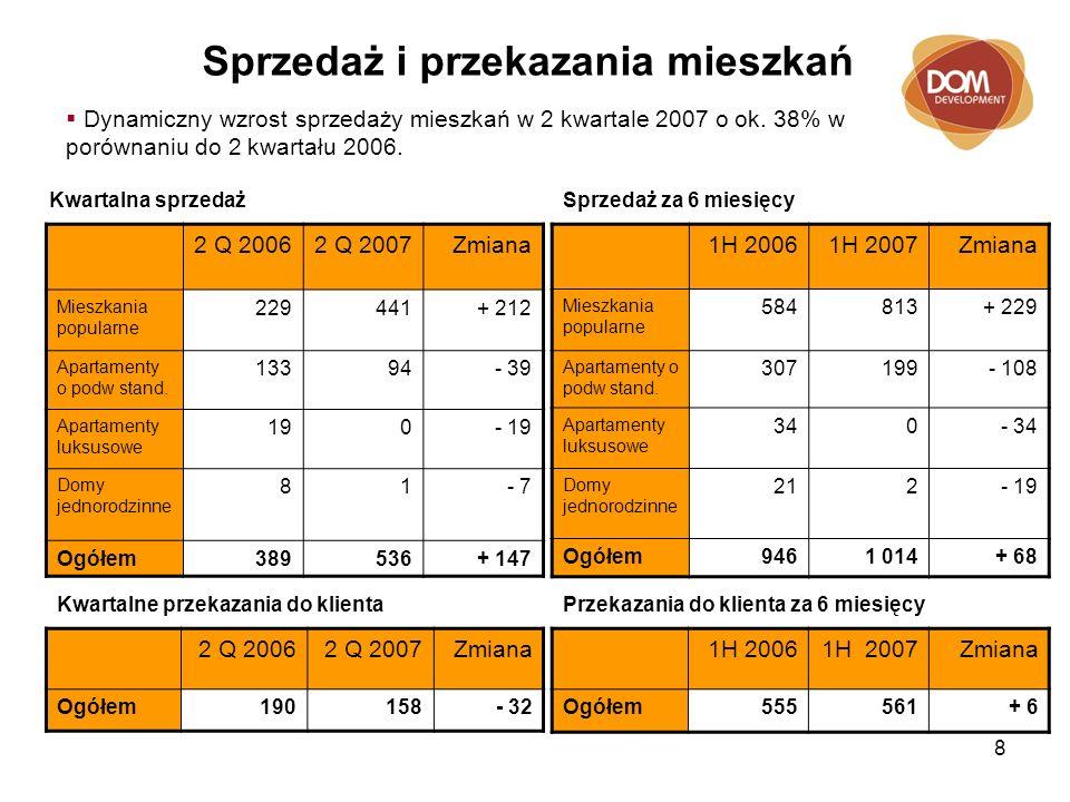 8 Sprzedaż i przekazania mieszkań 2 Q 20062 Q 2007Zmiana Mieszkania popularne 229441+ 212 Apartamenty o podw stand.