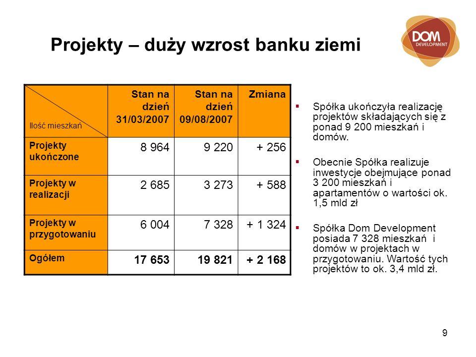 9 Projekty – duży wzrost banku ziemi Ilość mieszkań Stan na dzień 31/03/2007 Stan na dzień 09/08/2007 Zmiana Projekty ukończone 8 9649 220+ 256 Projekty w realizacji 2 6853 273+ 588 Projekty w przygotowaniu 6 0047 328+ 1 324 Ogółem 17 65319 821+ 2 168 Spółka ukończyła realizację projektów składających się z ponad 9 200 mieszkań i domów.